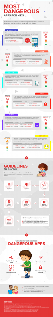 How To Detect Apps that can have a Negative Influence on Kids
