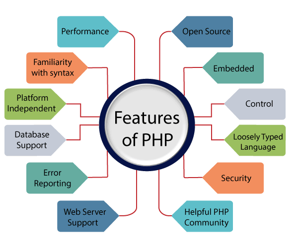 What Everybody Ought To Know About PHP Technology